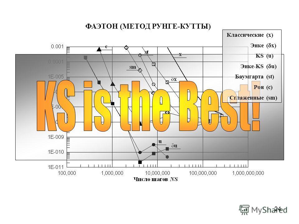 24 ФАЭТОН (МЕТОД РУНГЕ-КУТТЫ) Классические(x) Энке( x) KS(u) Энке-KS( u) Баумгарта(st) Роя(c) Сглаженные(sm)