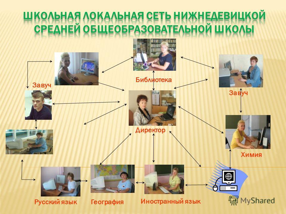 Директор Завуч Библиотека Химия Иностранный язык ГеографияРусский язык