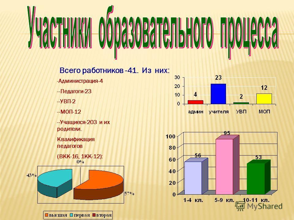 Всего работников -41. Из них: -Администрация-4 --Педагоги-23 --УВП-2 --МОП-12 --Учащиеся-203 и их родители. Квалификация педагогов (ВКК-16, 1КК-12):