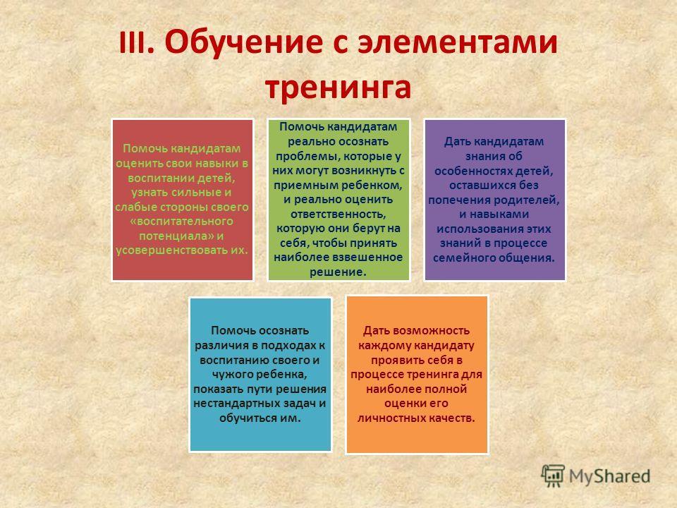 III. Обучение с элементами тренинга Помочь кандидатам оценить свои навыки в воспитании детей, узнать сильные и слабые стороны своего «воспитательного потенциала» и усовершенствовать их. Помочь кандидатам реально осознать проблемы, которые у них могут