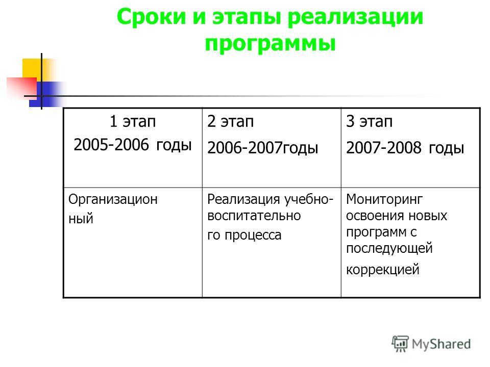 Сроки и этапы реализации программы 1 этап 2005-2006 годы 2 этап 2006-2007годы 3 этап 2007-2008 годы Организацион ный Реализация учебно- воспитательно го процесса Мониторинг освоения новых программ с последующей коррекцией