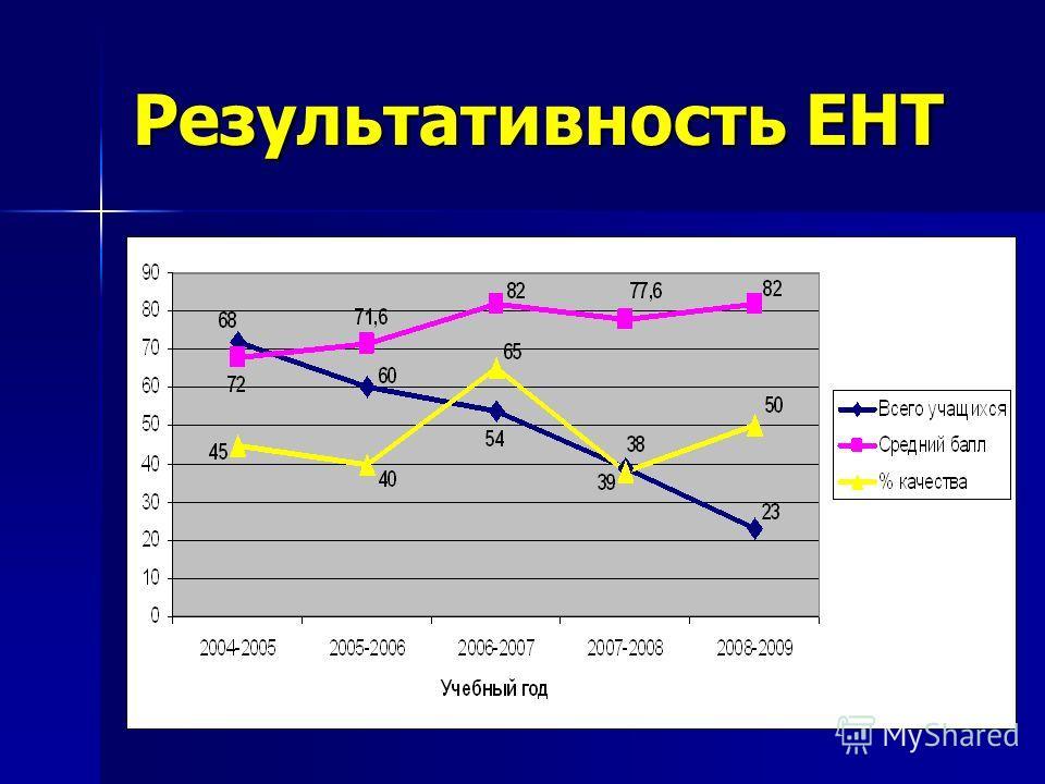 Результативность ЕНТ