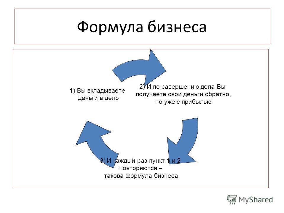 Формула бизнеса 2) И по завершению дела Вы получаете свои деньги обратно, но уже с прибылью 3) И каждый раз пункт 1 и 2 Повторяются – такова формула бизнеса 1) Вы вкладываете деньги в дело
