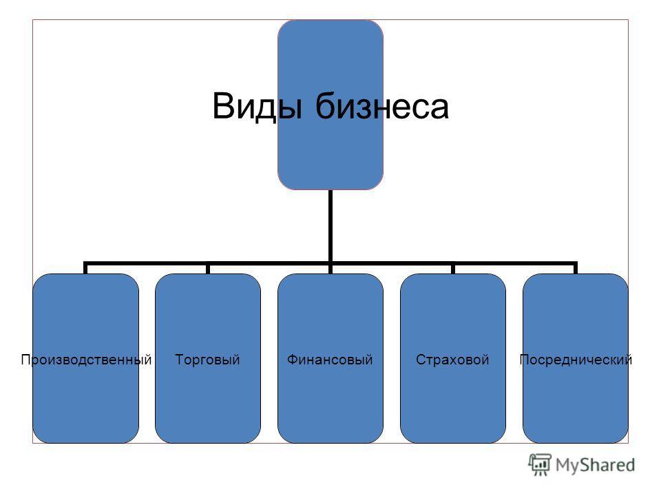 Виды бизнеса ПроизводственныйТорговыйФинансовыйСтраховойПосреднический