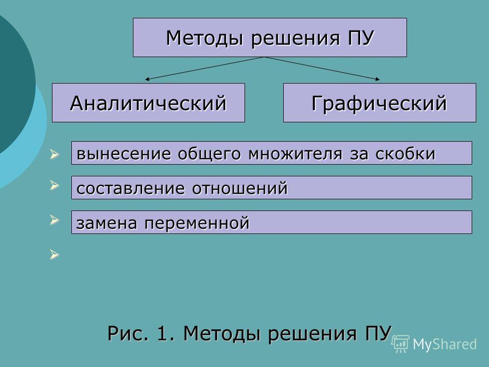Методы решения ПУ АналитическийГрафический Рис. 1. Методы решения ПУ вынесение общего множителя за скобки составление отношений замена переменной