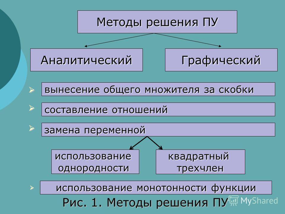Методы решения ПУ АналитическийГрафический Рис. 1. Методы решения ПУ вынесение общего множителя за скобки составление отношений замена переменной использованиеоднородностиквадратныйтрехчлен использование монотонности функции