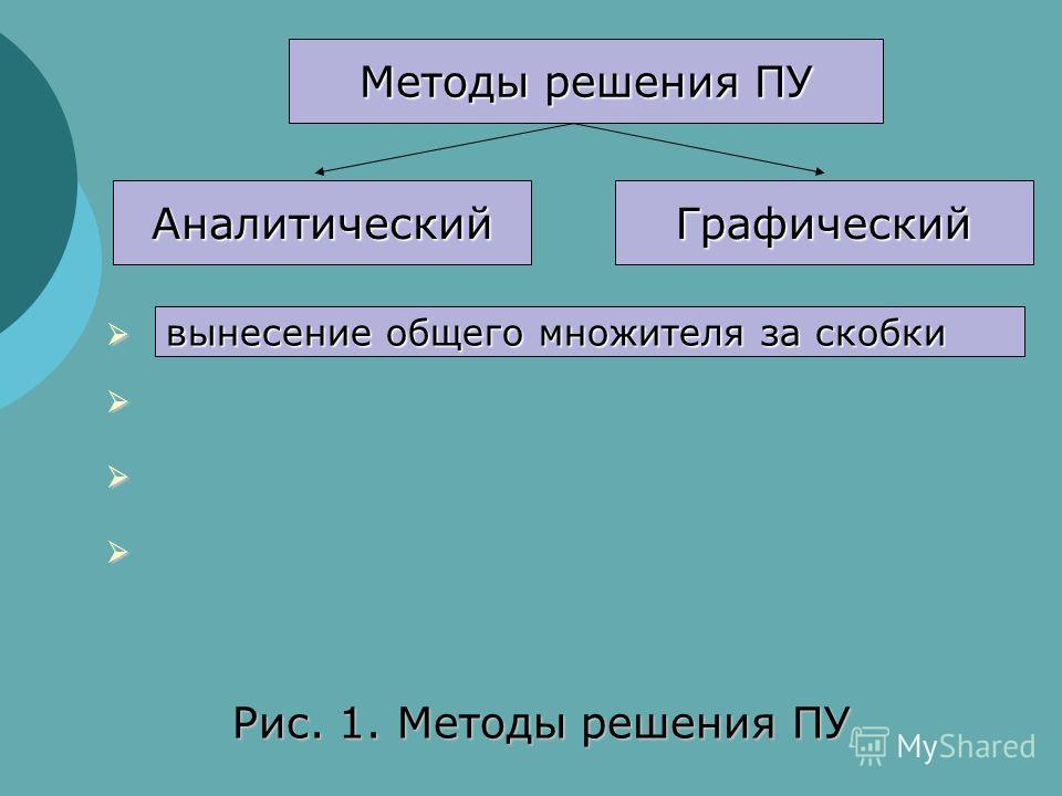 Методы решения ПУ АналитическийГрафический Рис. 1. Методы решения ПУ вынесение общего множителя за скобки