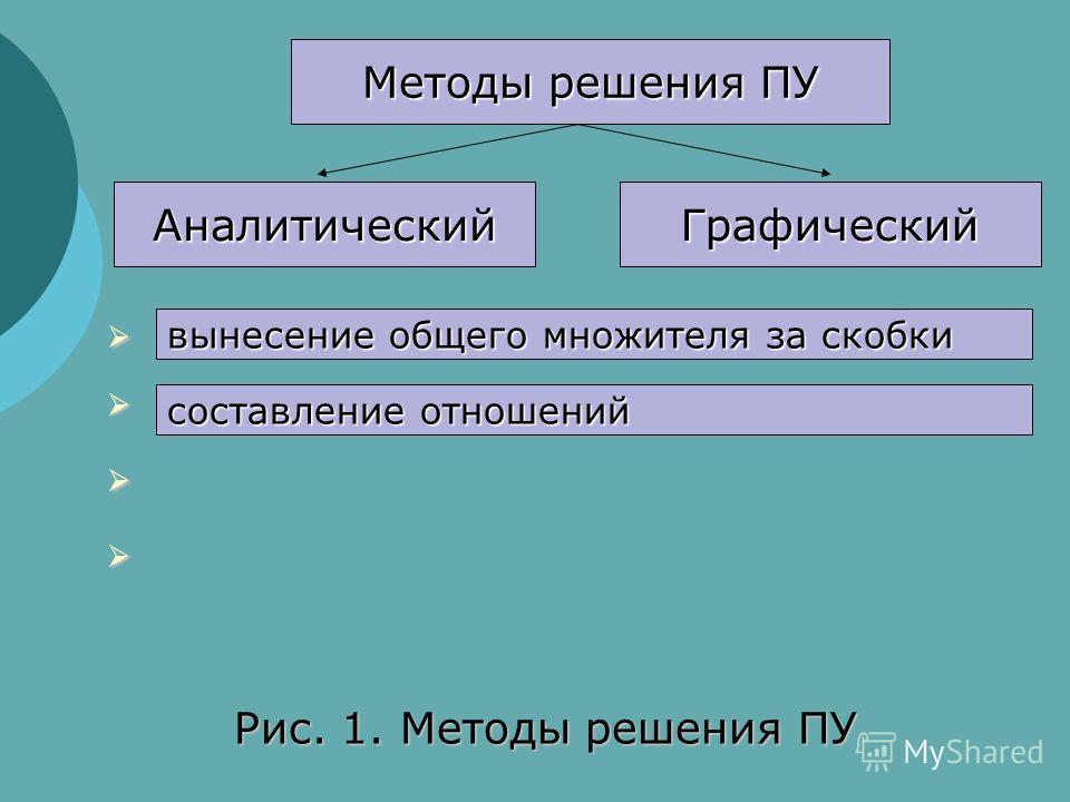 Методы решения ПУ АналитическийГрафический Рис. 1. Методы решения ПУ вынесение общего множителя за скобки составление отношений