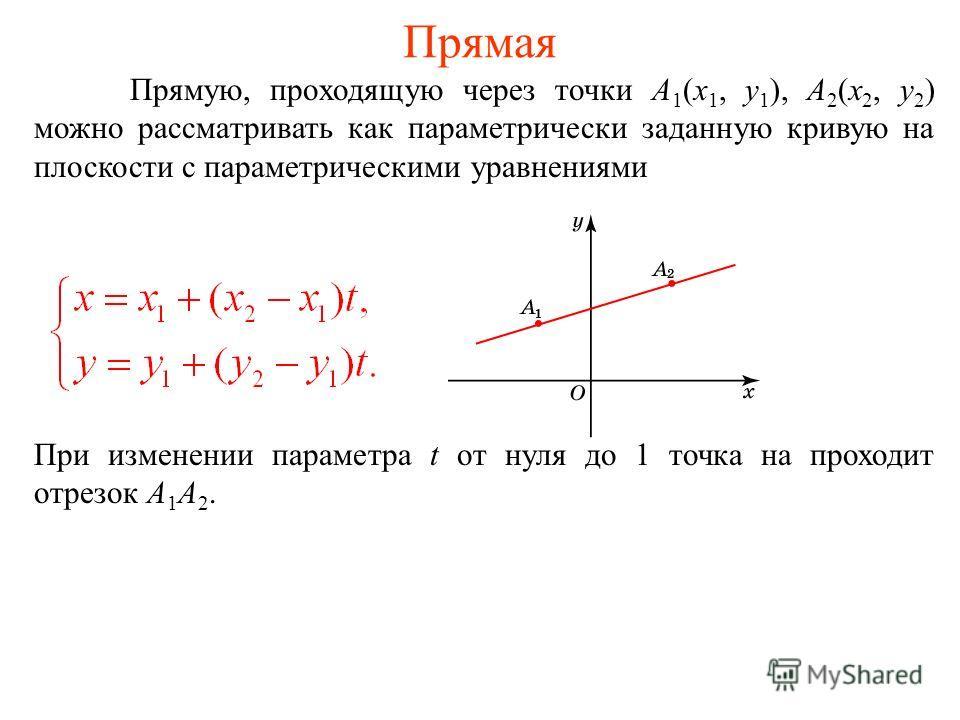 Прямая Прямую, проходящую через точки A 1 (x 1, y 1 ), A 2 (x 2, y 2 ) можно рассматривать как параметрически заданную кривую на плоскости с параметрическими уравнениями При изменении параметра t от нуля до 1 точка на проходит отрезок A 1 A 2.
