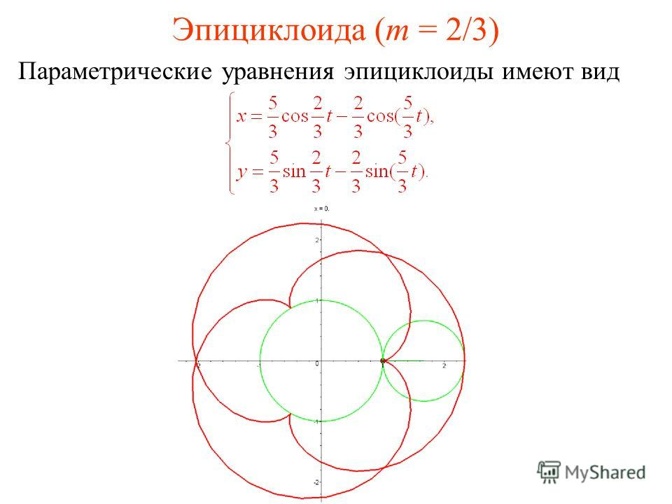 Эпициклоида (m = 2/3) Параметрические уравнения эпициклоиды имеют вид