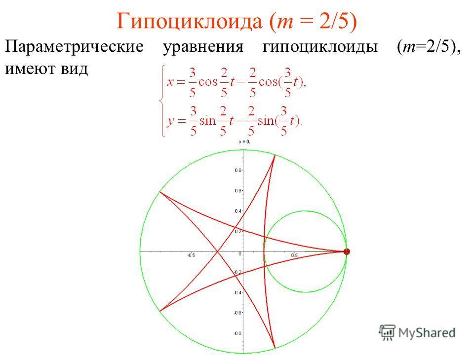Гипоциклоида (m = 2/5) Параметрические уравнения гипоциклоиды (m=2/5), имеют вид