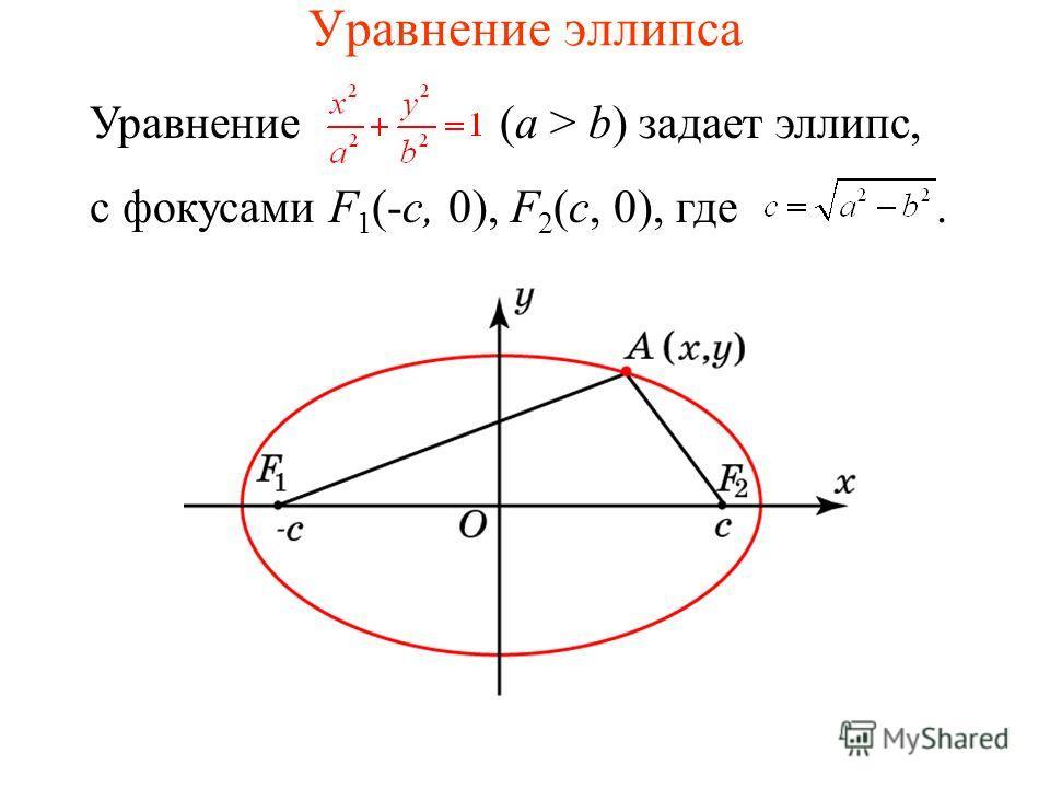 Уравнение эллипса Уравнение (a > b) задает эллипс, с фокусами F 1 (-c, 0), F 2 (c, 0), где.