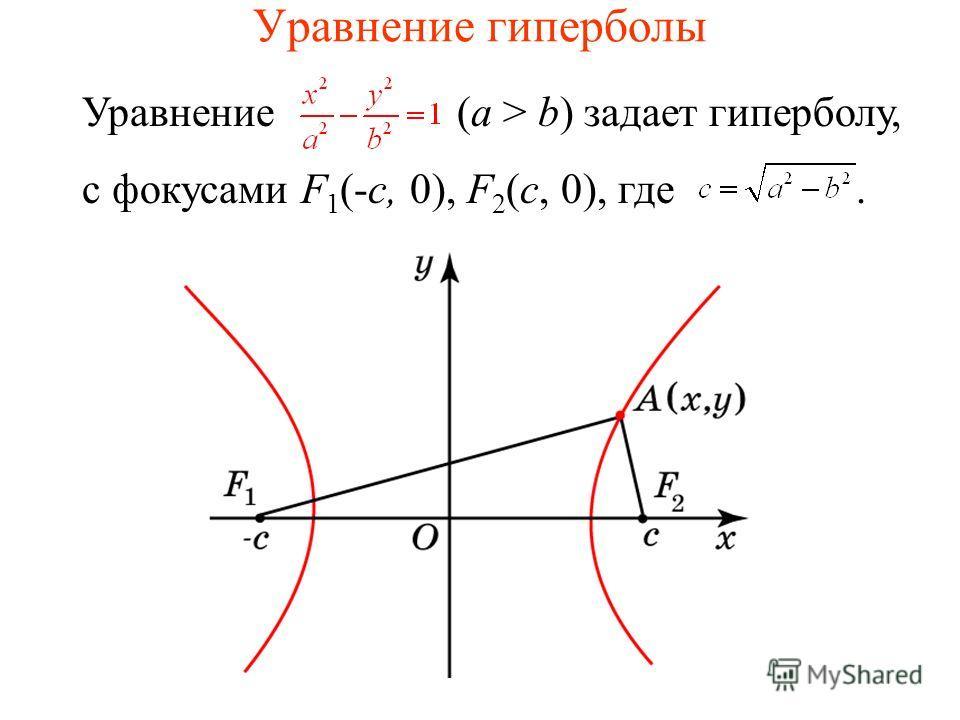 Уравнение гиперболы Уравнение (a > b) задает гиперболу, с фокусами F 1 (-c, 0), F 2 (c, 0), где.