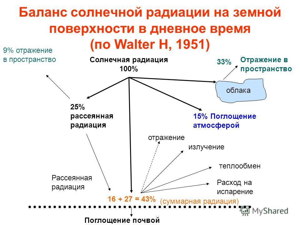 Баланс солнечной радиации на земной поверхности в дневное время (по Walter H, 1951) Поглощение почвой 16 + 27 = 43% Солнечная радиация 100% облака Отражение в пространство 33% 15% Поглощение атмосферой отражение излучение теплообмен Расход на испарен