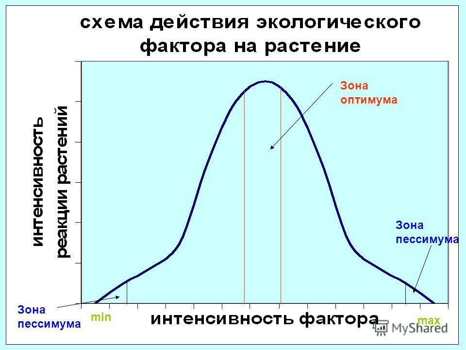 Зона пессимума Зона оптимума min max