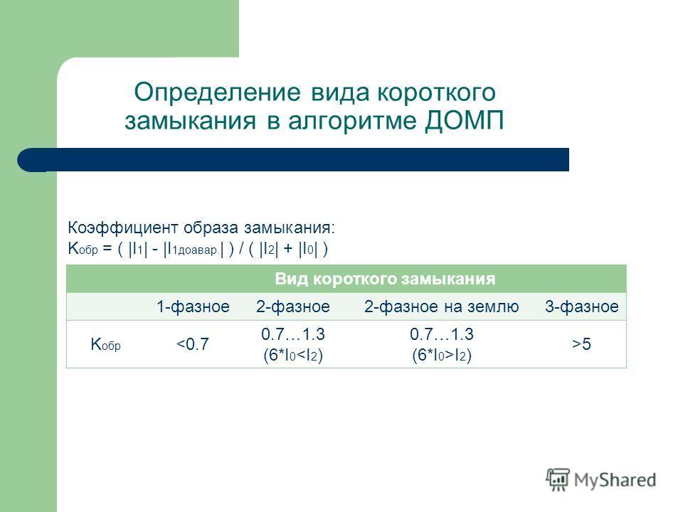 Определение вида короткого замыкания в алгоритме ДОМП Коэффициент образа замыкания: K обр = ( |I 1 | - |I 1доавар. | ) / ( |I 2 | + |I 0 | ) Вид короткого замыкания 1-фазное2-фазное2-фазное на землю3-фазное K обр 5