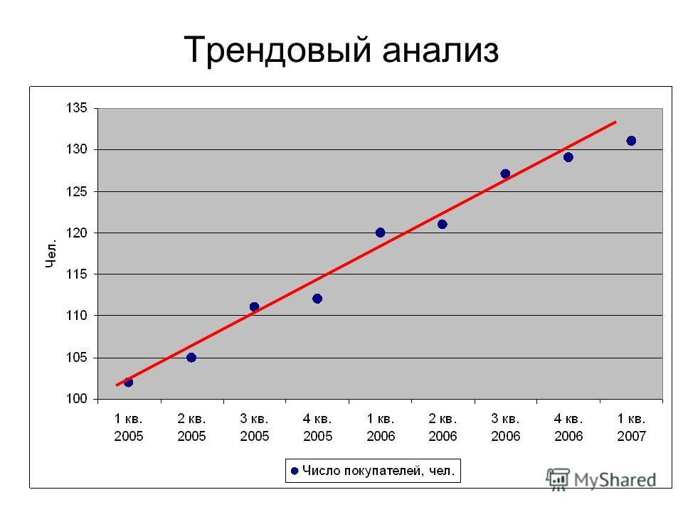 24 Трендовый анализ