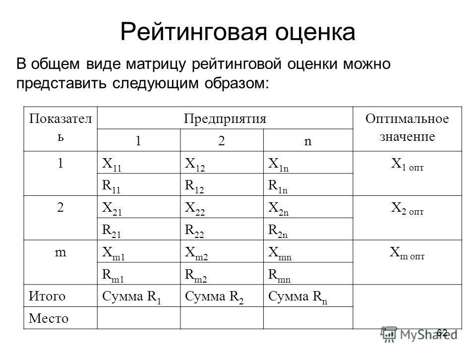 62 Рейтинговая оценка В общем виде матрицу рейтинговой оценки можно представить следующим образом: Показател ь ПредприятияОптимальное значение 12n 1X 11 X 12 X 1n Х 1 опт R 11 R 12 R 1n 2X 21 X 22 X 2n Х 2 опт R 21 R 22 R 2n mX m1 X m2 X mn Х m опт R