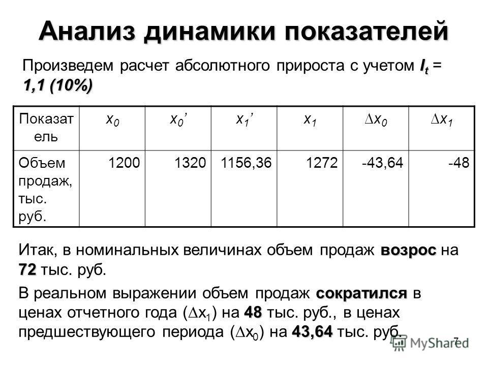7 Анализ динамики показателей Показат ель х0х0 х 0 х 1 х1х1 х0х0 х1х1 Объем продаж, тыс. руб. 120013201156,361272-43,64-48 возрос 72 Итак, в номинальных величинах объем продаж возрос на 72 тыс. руб. сократился 48 43,64 В реальном выражении объем прод