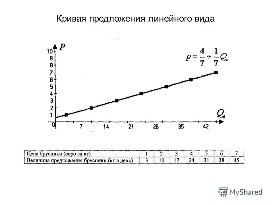 Кривая предложения линейного вида