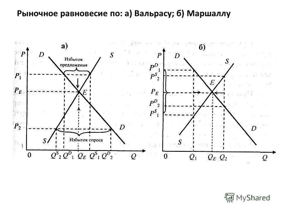 Рыночное равновесие по: а) Вальрасу; б) Маршаллу