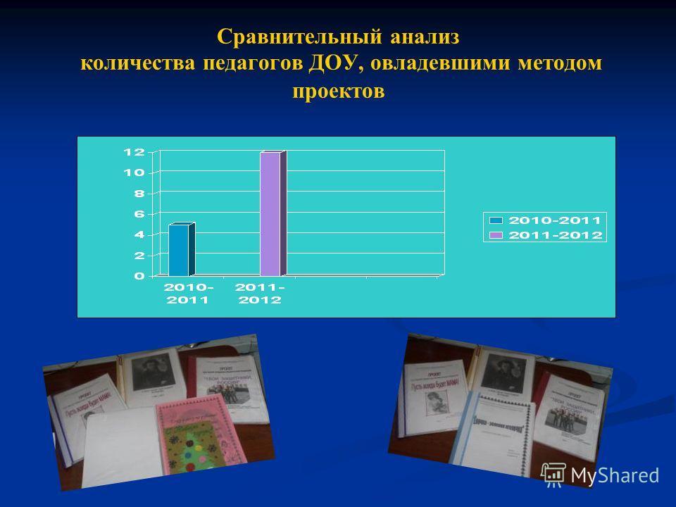 Сравнительный анализ количества педагогов ДОУ, овладевшими методом проектов