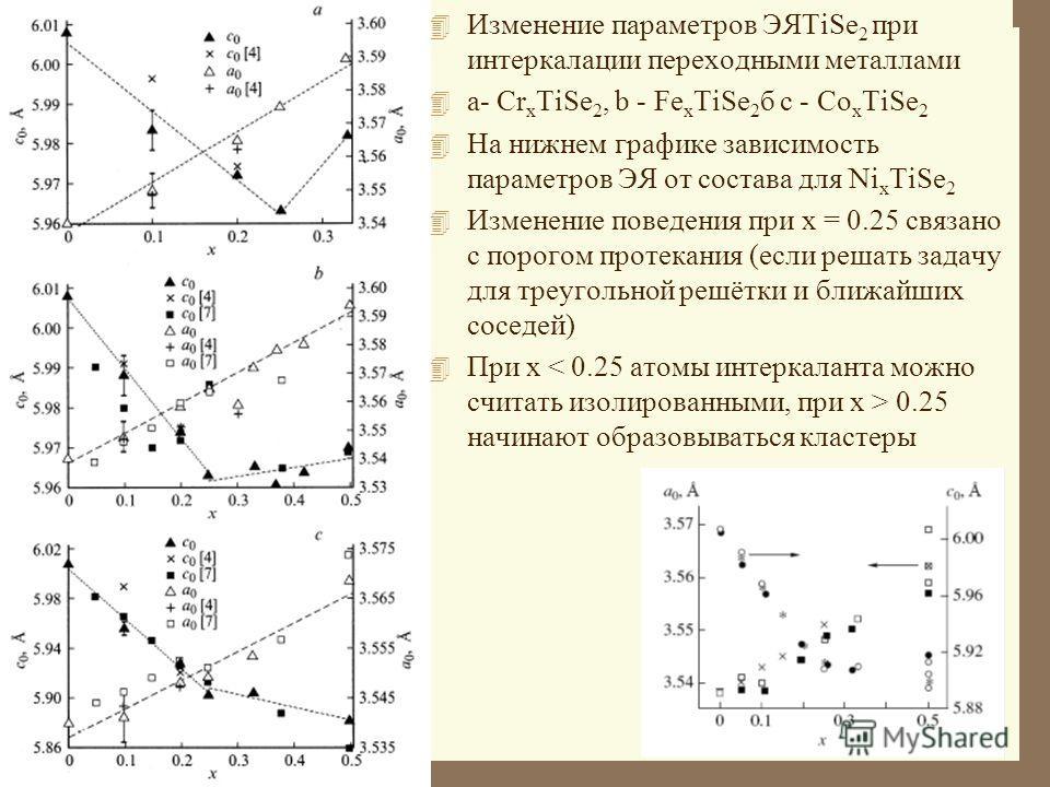 4 Изменение параметров ЭЯTiSe 2 при интеркалации переходными металлами 4 а- Cr x TiSe 2, b - Fe x TiSe 2 б с - Co x TiSe 2 4 На нижнем графике зависимость параметров ЭЯ от состава для Ni x TiSe 2 4 Изменение поведения при x = 0.25 связано с порогом п