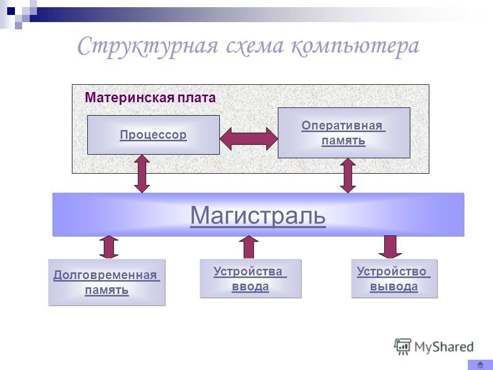 Магистраль Структурная схема компьютера Долговременная память Устройства ввода Устройство вывода Материнская плата Процессор Оперативная память