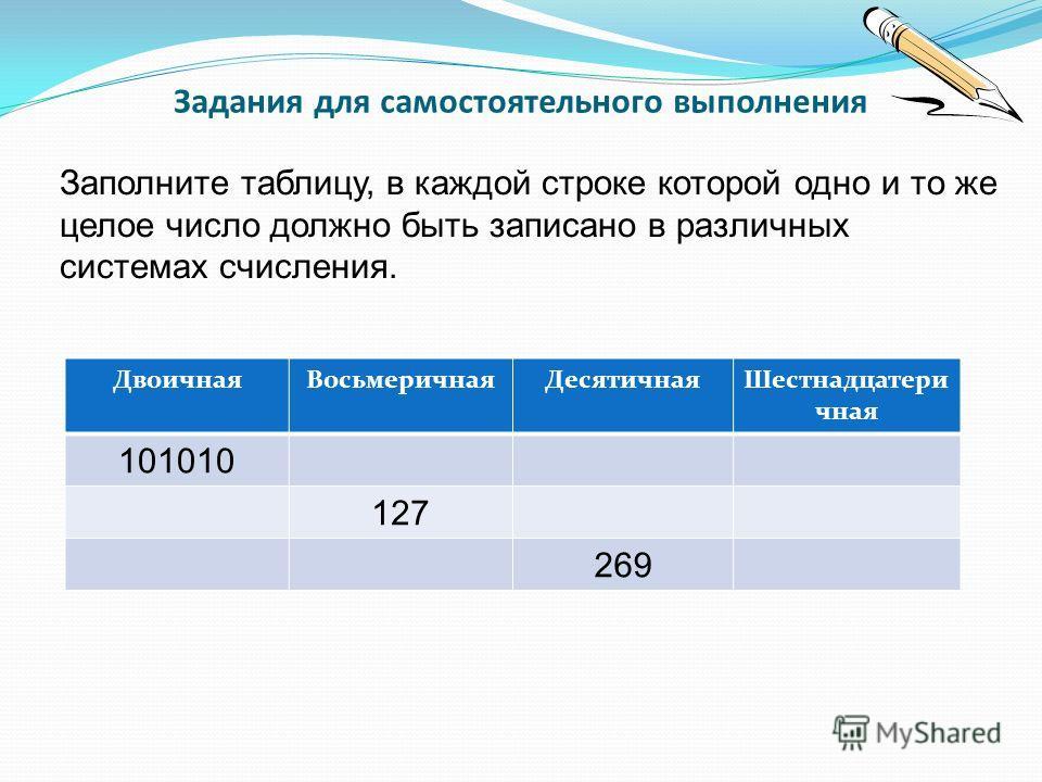 Задания для самостоятельного выполнения Заполните таблицу, в каждой строке которой одно и то же целое число должно быть записано в различных системах счисления. ДвоичнаяВосьмеричнаяДесятичнаяШестнадцатери чная 101010 127 269