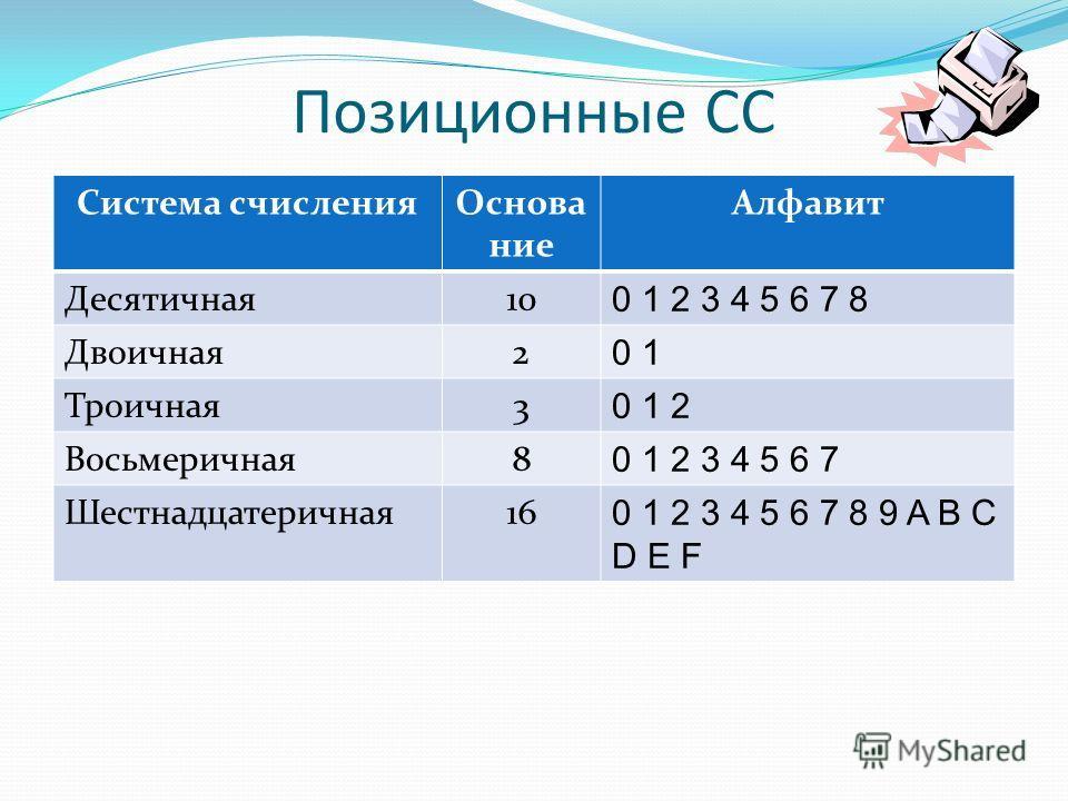 Позиционные СС Система счисленияОснова ние Алфавит Десятичная10 0 1 2 3 4 5 6 7 8 Двоичная2 0 1 Троичная3 0 1 2 Восьмеричная8 0 1 2 3 4 5 6 7 Шестнадцатеричная16 0 1 2 3 4 5 6 7 8 9 A B C D E F