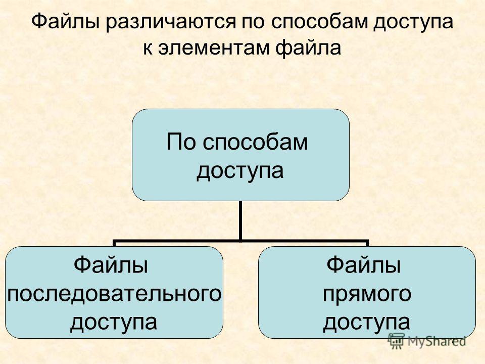 7 Файлы различаются по способам доступа к элементам файла По способам доступа Файлы последовательного доступа Файлы прямого доступа