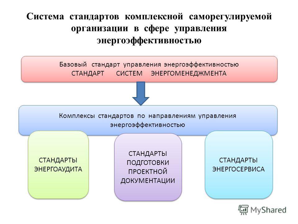 Система стандартов комплексной саморегулируемой организации в сфере управления энергоэффективностью Базовый стандарт управления энергоэффективностью СТАНДАРТ СИСТЕМ ЭНЕРГОМЕНЕДЖМЕНТА Базовый стандарт управления энергоэффективностью СТАНДАРТ СИСТЕМ ЭН