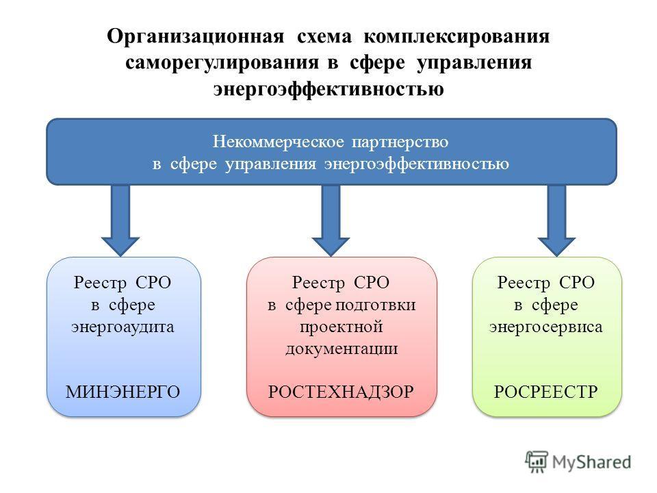 Организационная схема комплексирования саморегулирования в сфере управления энергоэффективностью Некоммерческое партнерство в сфере управления энергоэффективностью Реестр СРО в сфере энергоаудита МИНЭНЕРГО Реестр СРО в сфере энергоаудита МИНЭНЕРГО Ре