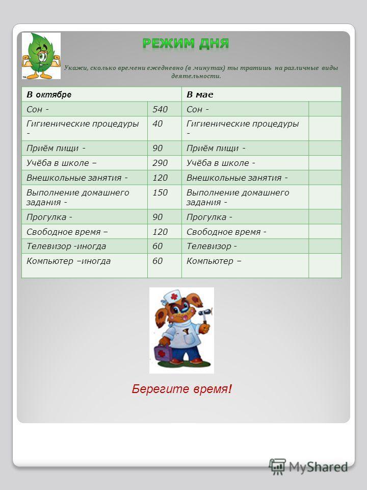 Укажи, сколько времени ежедневно (в минутах) ты тратишь на различные виды деятельности. В октябре В мае Сон -540Сон - Гигиенические процедуры - 40Гигиенические процедуры - Приём пищи -90Приём пищи - Учёба в школе –290Учёба в школе - Внешкольные занят