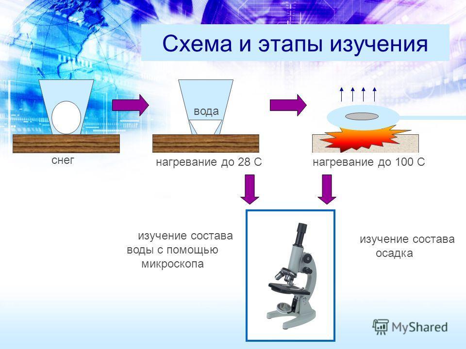 Схема и этапы изучения снег вода изучение состава воды с помощью микроскопа нагревание до 28 С нагревание до 100 С изучение состава осадка