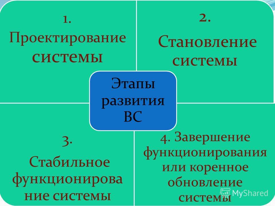 1. Проектирование системы 2. Становление системы 3. Стабильное функционирован ие системы 4. Завершение функционирования или коренное обновление системы Этапы развития ВС