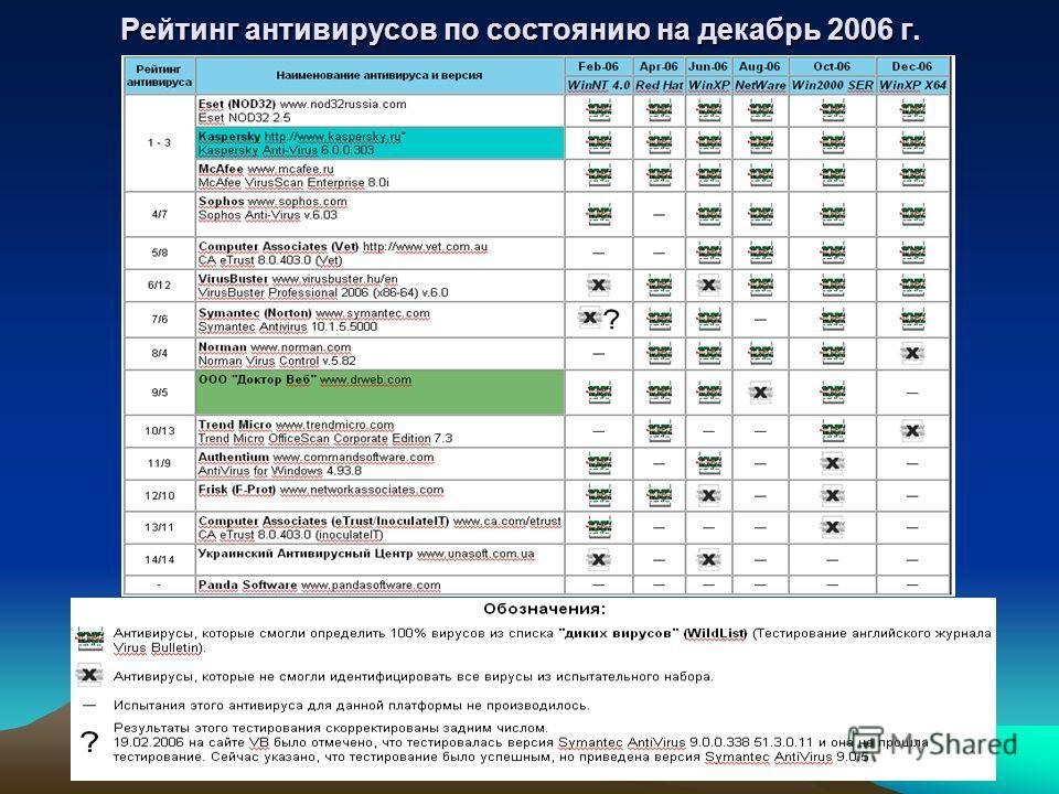Рейтинг антивирусов по состоянию на декабрь 2006 г.