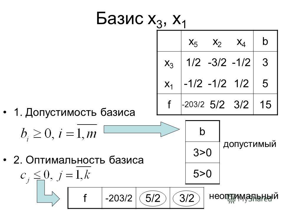 Базис x 3, x 1 1. Допустимость базиса 2. Оптимальность базиса допустимый неоптимальный x5x5 x2x2 x4x4 b x3x3 1/2-3/2-1/23 x1x1 1/25 f -203/2 5/23/215 b 3>0 5>0 f -203/2 5/23/2