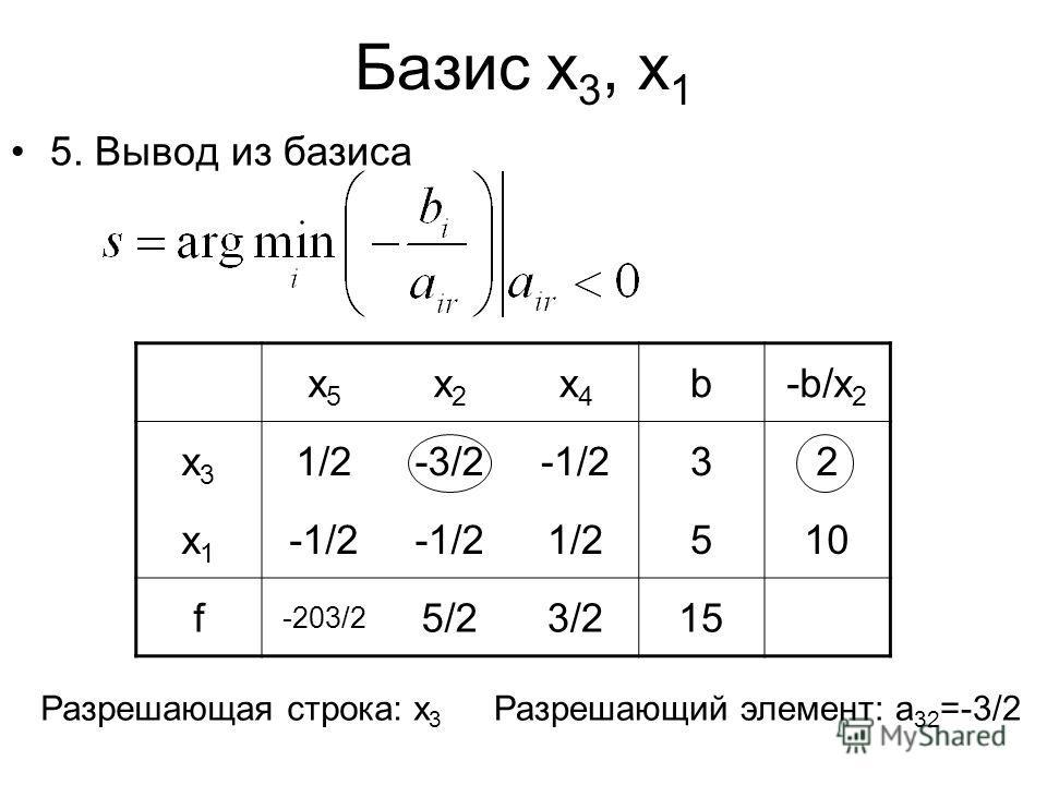 Базис x 3, x 1 5. Вывод из базиса x5x5 x2x2 x4x4 b-b/x 2 x3x3 1/2-3/2-1/232 x1x1 1/2510 f -203/2 5/23/215 Разрешающая строка: x 3 Разрешающий элемент: a 32 =-3/2