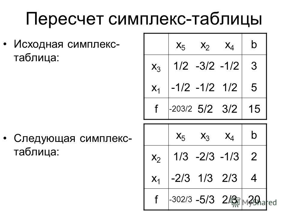Пересчет симплекс-таблицы Исходная симплекс- таблица: Следующая симплекс- таблица: x5x5 x2x2 x4x4 b x3x3 1/2-3/2-1/23 x1x1 1/25 f -203/2 5/23/215 x5x5 x3x3 x4x4 b x2x2 1/3-2/3-2/3-1/32 x1x1 -2/3-2/31/32/32/34 f -302/3 -5/32/32/320