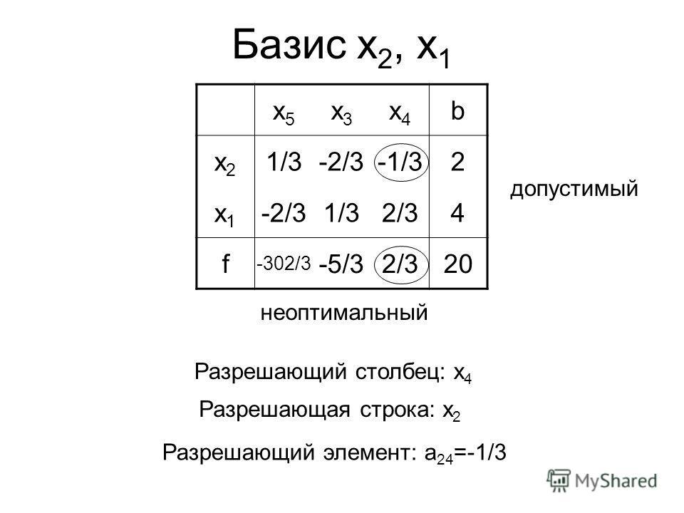 Базис x 2, x 1 x5x5 x3x3 x4x4 b x2x2 1/3-2/3-2/3-1/32 x1x1 -2/3-2/31/32/32/34 f -302/3 -5/32/32/320 допустимый неоптимальный Разрешающая строка: x 2 Разрешающий элемент: a 24 =-1/3 Разрешающий столбец: x 4