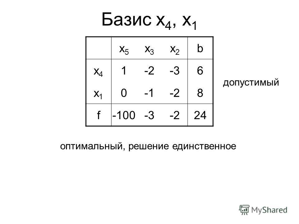Базис x 4, x 1 x5x5 x3x3 x2x2 b x4x4 1-2-2-3-36 x1x1 0-2-28 f-100-3-3-2-22424 допустимый оптимальный, решение единственное