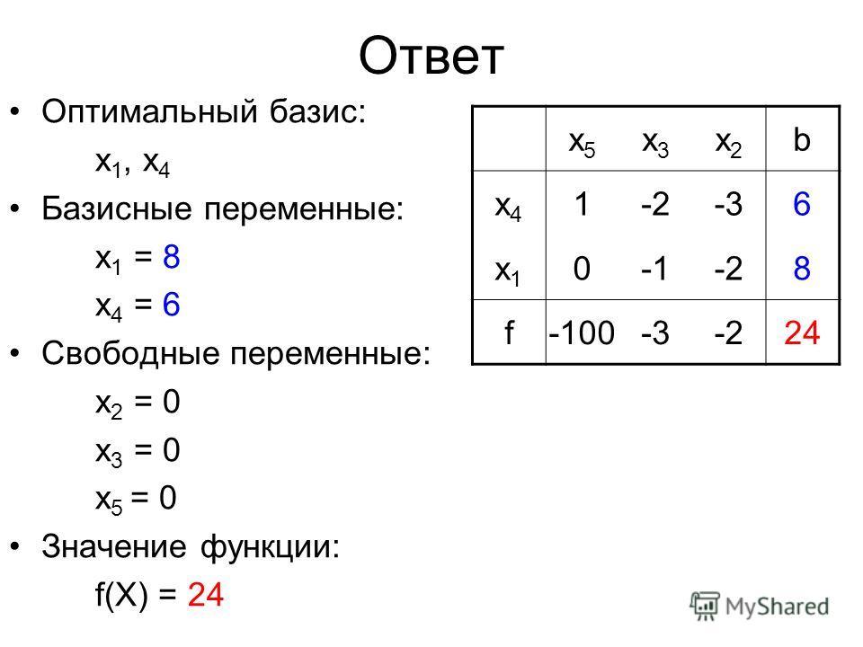 Ответ Оптимальный базис: x 1, x 4 Базисные переменные: x 1 = 8 x 4 = 6 Свободные переменные: x 2 = 0 x 3 = 0 x 5 = 0 Значение функции: f(X) = 24 x5x5 x3x3 x2x2 b x4x4 1-2-2-3-36 x1x1 0-2-28 f-100-3-3-2-22424