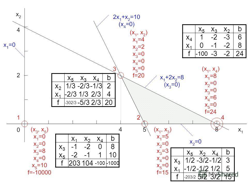 x1x1 x2x2 x4x4 b x3x3 -208 x5x5 110 f203104 -100-1000 x5x5 x2x2 x4x4 b x3x3 1/2-3/2-1/23 x1x1 1/25 f -203/2 5/23/215 x5x5 x3x3 x2x2 b x4x4 1-2-2-3-36 x1x1 0-2-28 f -100 -3-3-2-22424 x5x5 x3x3 x4x4 b x2x2 1/3-2/3-2/3-1/32 x1x1 -2/3-2/31/32/32/34 f -30