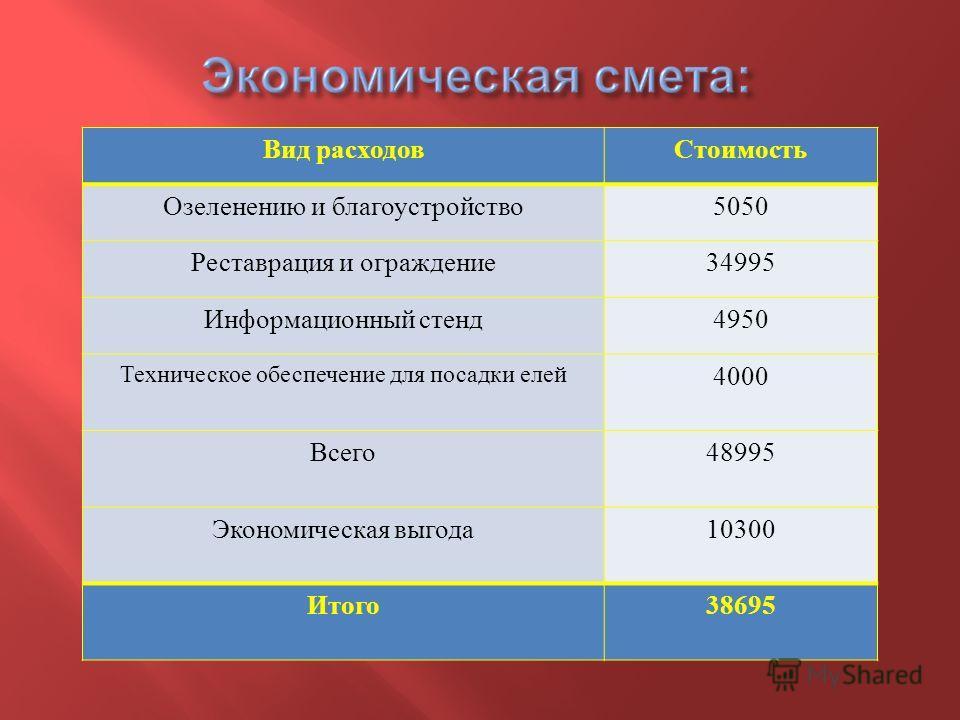Вид расходов Стоимость Озеленению и благоустройство 5050 Реставрация и ограждение 34995 Информационный стенд 4950 Техническое обеспечение для посадки елей 4000 Всего 48995 Экономическая выгода 10300 Итого 38695