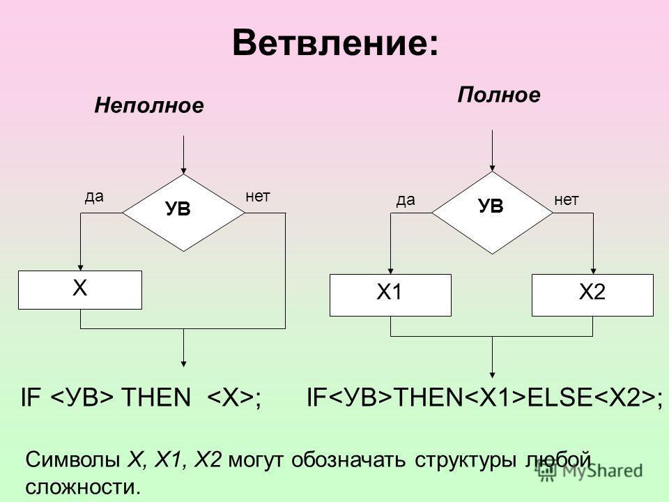 Ветвление: IF  THEN ;IFTHENELSE; Х данет УВ Х1Х2 данет УВ Неполное Полное Символы Х, Х1, Х2 могут обозначать структуры любой сложности.