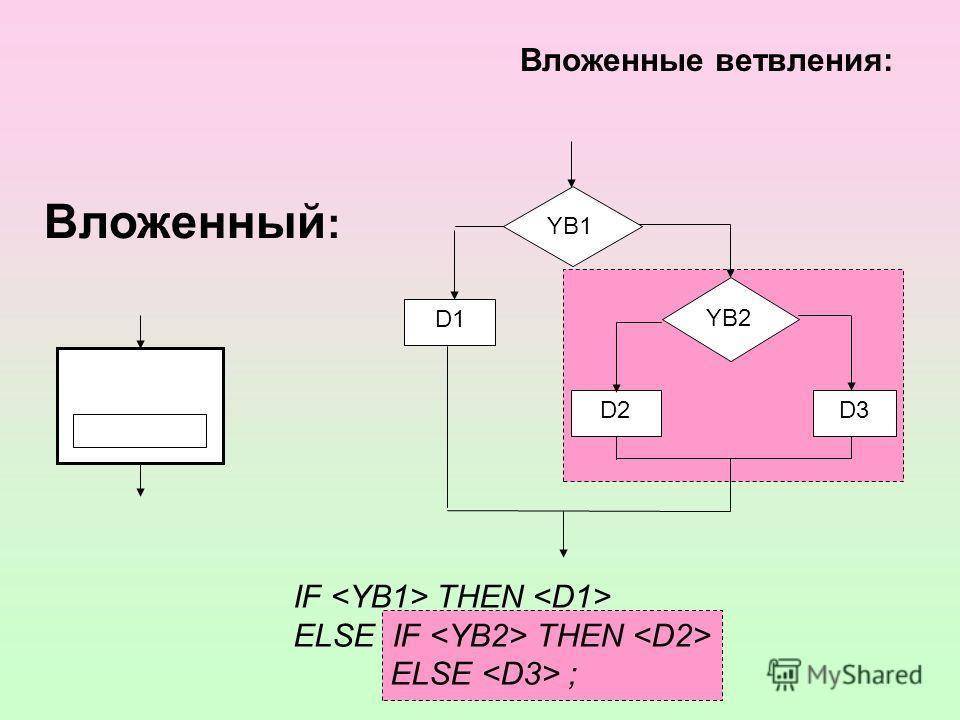 Вложенные ветвления: Вложенный : D1 YВ1YВ1 D2D3 YВ2YВ2 IF THEN ELSE IF THEN ELSE ;