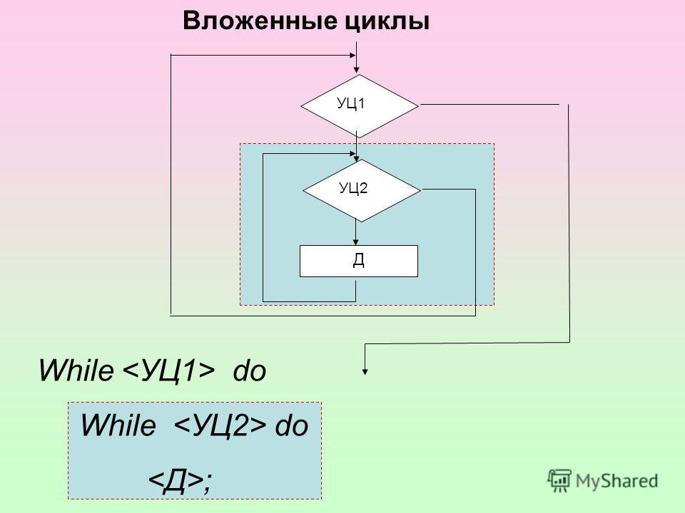While do ; Вложенные циклы УЦ1 Д УЦ2