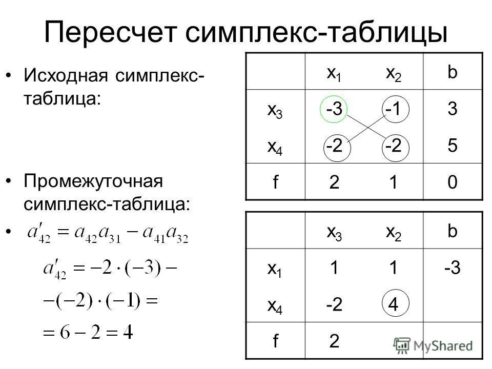 Пересчет симплекс-таблицы Исходная симплекс- таблица: Промежуточная симплекс-таблица: x3x3 x2x2 b x1x1 11-3 x4x4 -24 f2 x1x1 x2x2 b x3x3 -33 x4x4 -2 5 f210