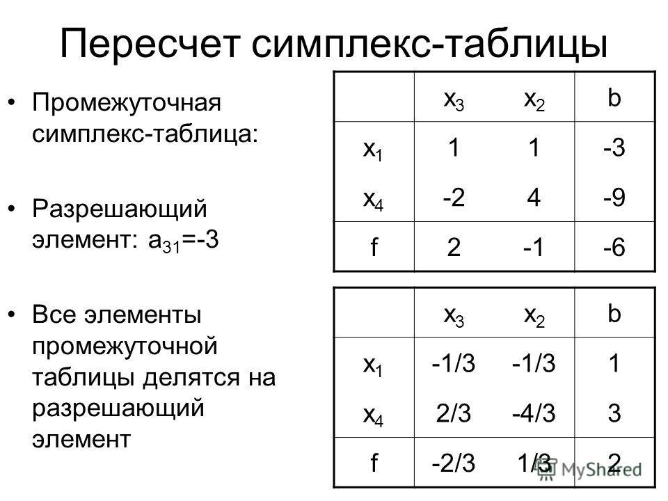 Пересчет симплекс-таблицы Промежуточная симплекс-таблица: Разрешающий элемент: a 31 =-3 Все элементы промежуточной таблицы делятся на разрешающий элемент x3x3 x2x2 b x1x1 -1/3 1 x4x4 2/3-4/33 f-2/31/32 x3x3 x2x2 b x1x1 11-3 x4x4 -24-9 f2-6